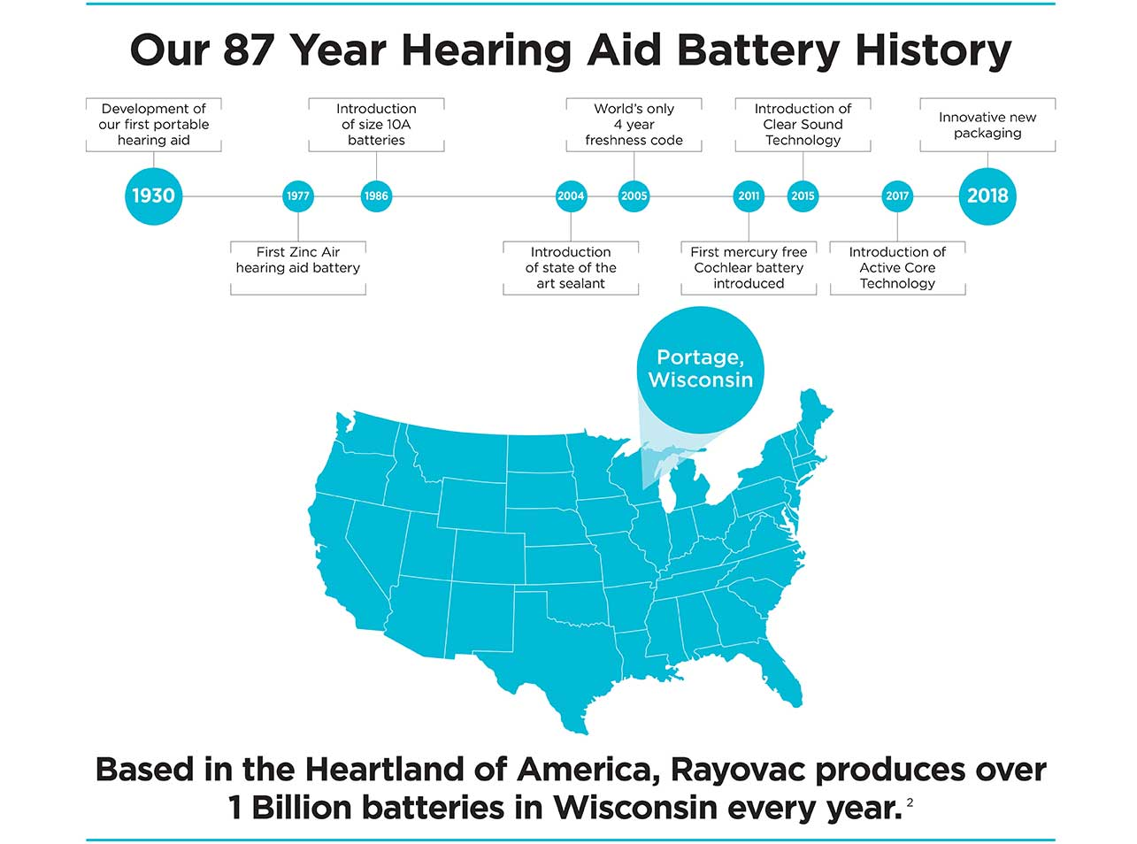 Our 87 Year Hearing Aid Battery History. Based in the Heartland of America, Rayovac produces over 1 Billion batteries in Wisconsin every year.