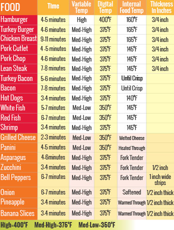 George Foreman Grill Cooking Times And Temperatures Chart