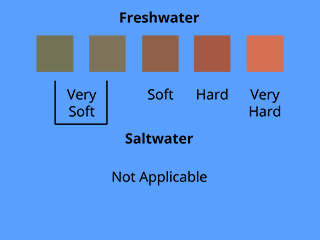 Maintaining water quality and the ideal aquarium for Tropical fish temperature chart